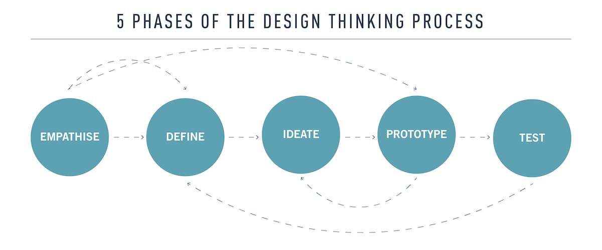 Design thinking 5 step process can be used for 1-to-1 marketing