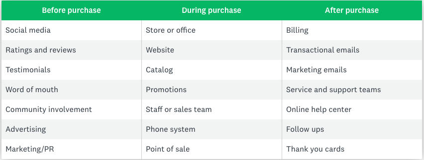 Identify touchpoints before, during, and after purchase