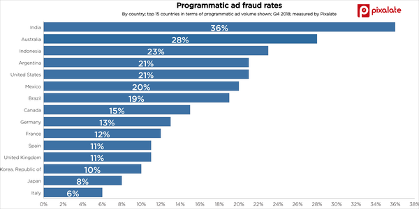 Programmatic video ad fraud report by Pixalate