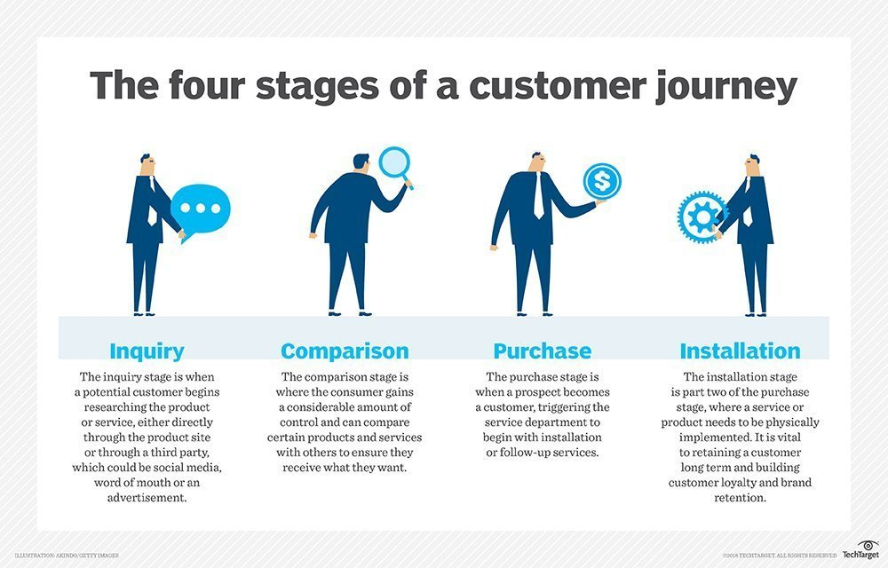 four stages of a customer journey