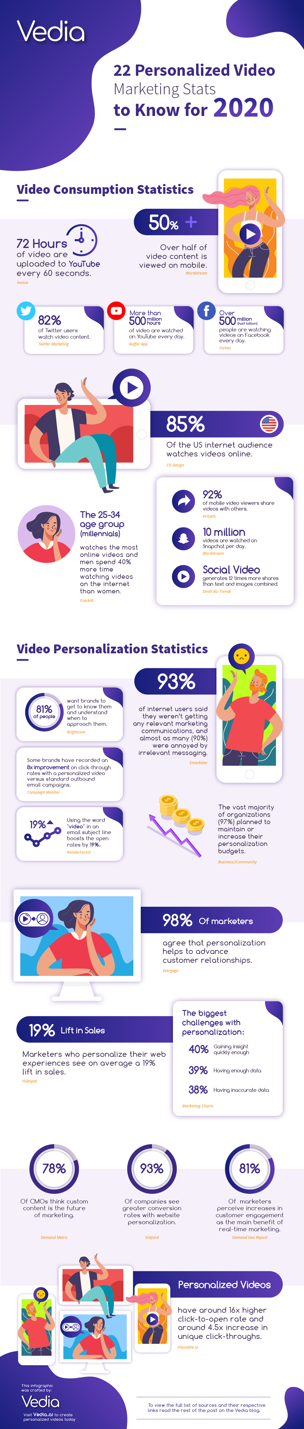 Steal this infographic and start using video marketing personalization in your marketing strategy