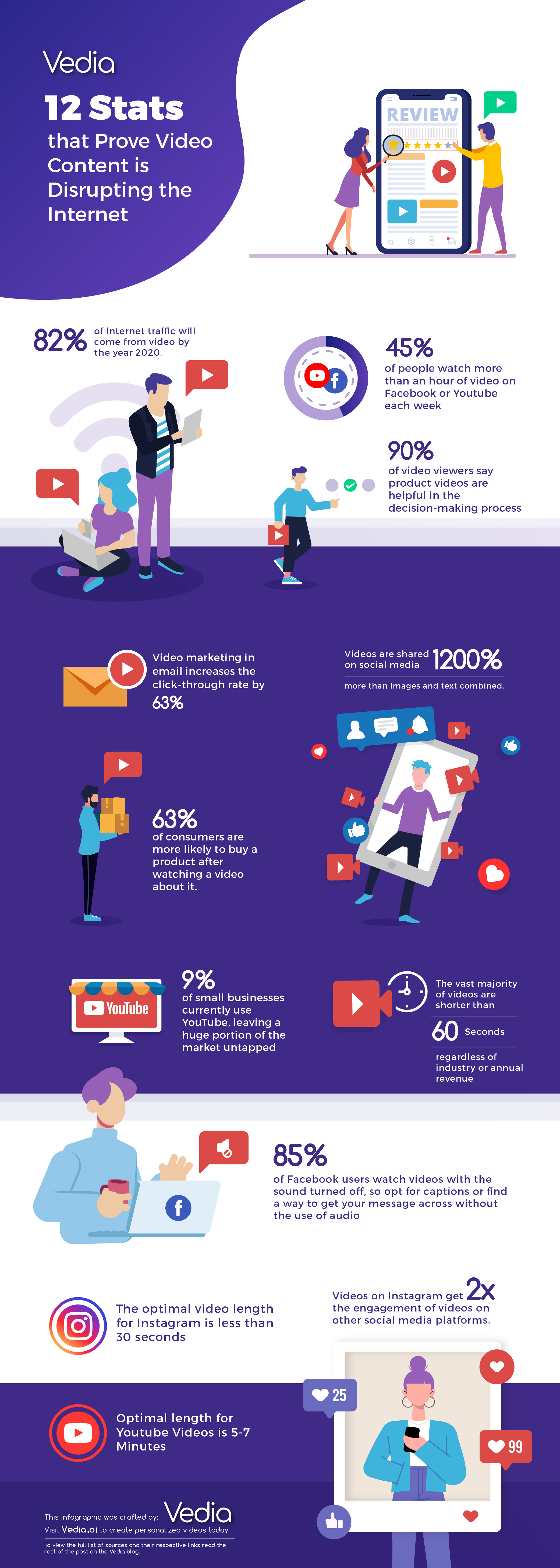 Infographic on how video content is disrupting the internet